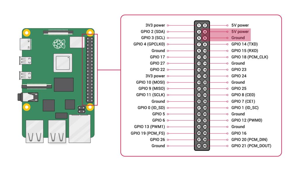 Raspberry Pi Pinout mit Markierug von Pin 4 und 6